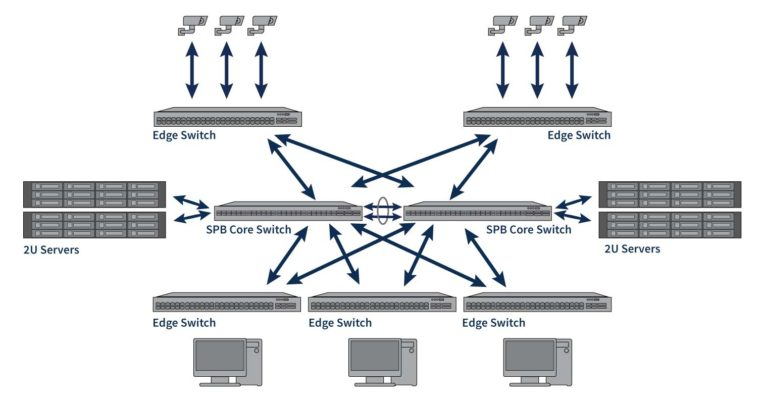 Enterprise Networking Solutions