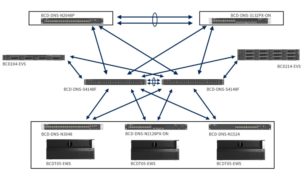 Dell EMC Network Switch Topology