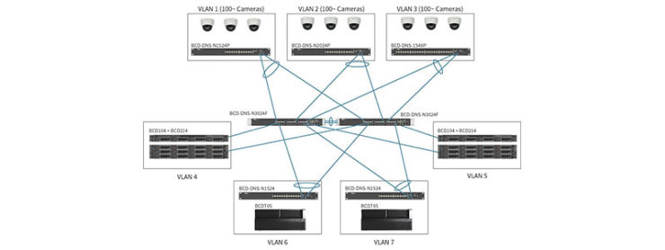 Segmenting a Network for Video Surveillance