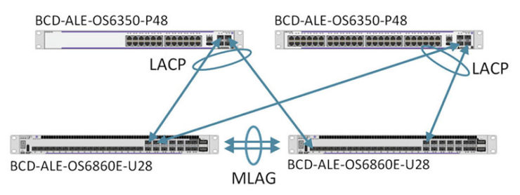 Video Surveillance Networks and High Availability